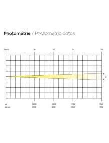 Photomètrie BP150